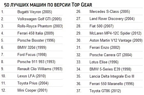 Top Gear - 50 самых лучших автомобилей 1