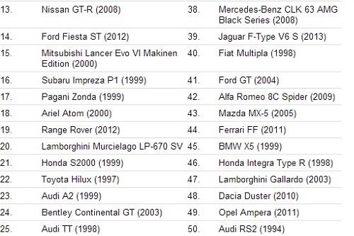 Top Gear - 50 самых лучших автомобилей