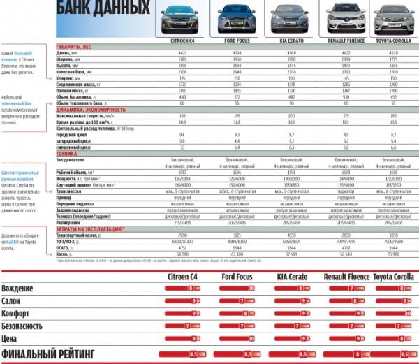 Kia Cerato-Toyota Corolla-Renault Fluence-Ford Focus-Citroen C4 sedan-39